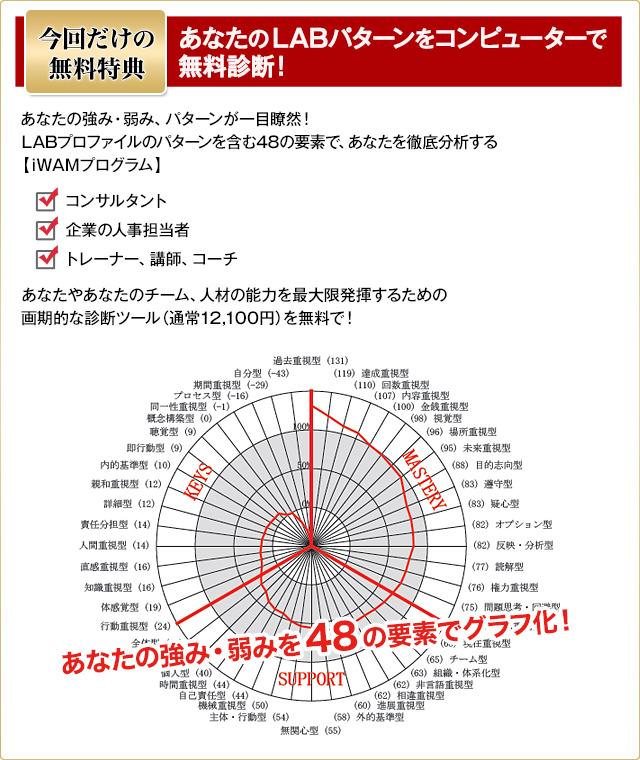 初開催特典 【iWAMプログラム】パーソナルレポート(定価1万円)を無料診断